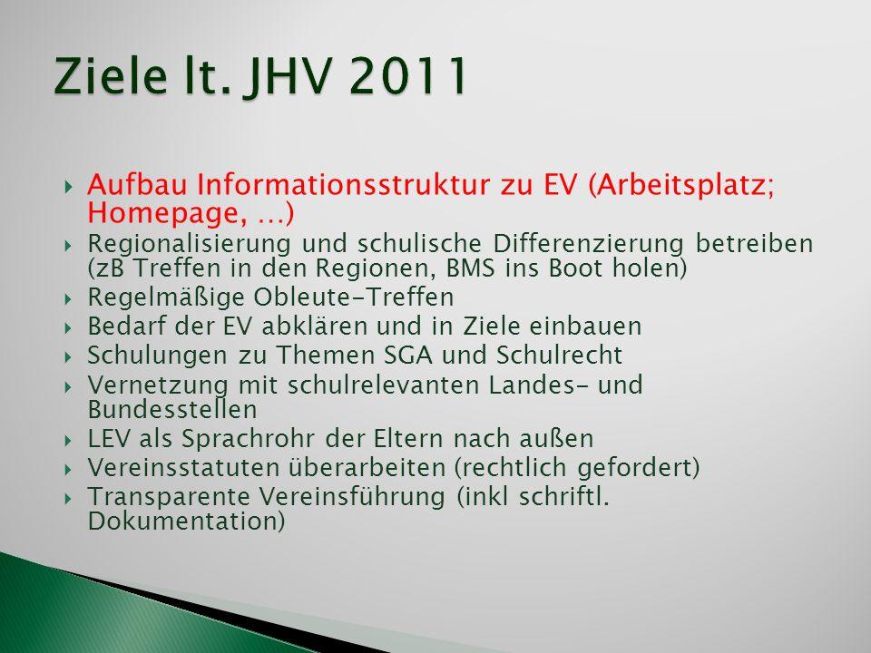 Ziele lt. JHV 2011 Aufbau Informationsstruktur zu EV (Arbeitsplatz; Homepage, …)