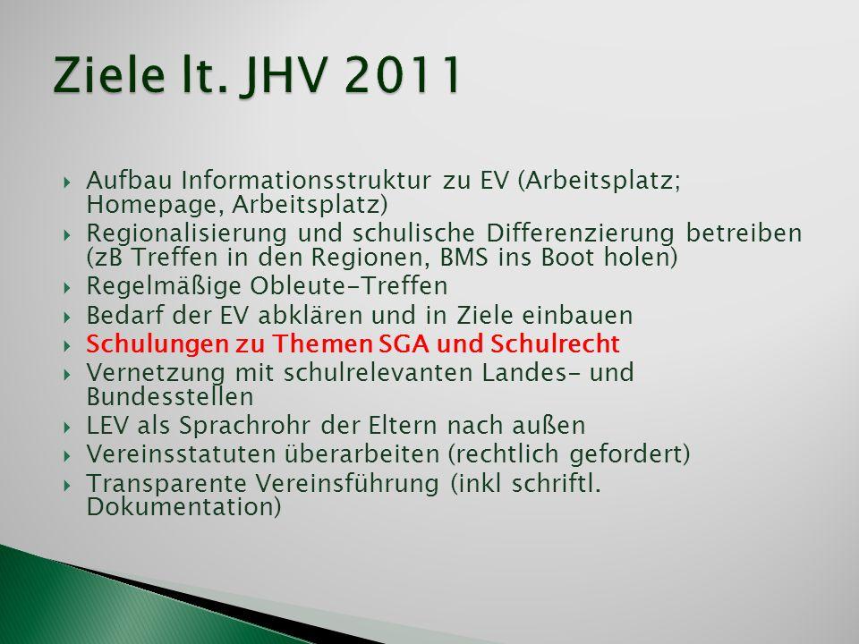 Ziele lt. JHV 2011 Aufbau Informationsstruktur zu EV (Arbeitsplatz; Homepage, Arbeitsplatz)
