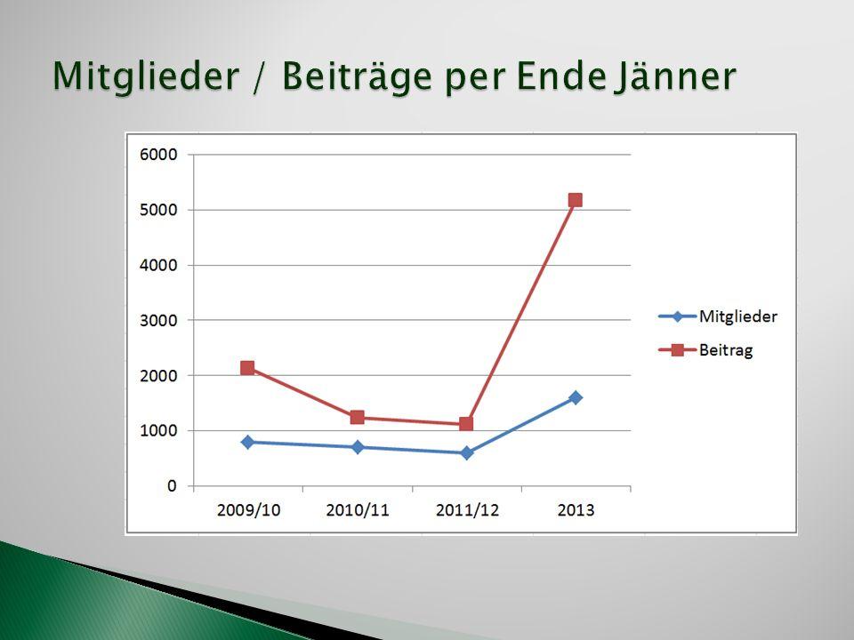 Mitglieder / Beiträge per Ende Jänner