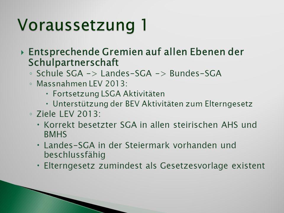 Voraussetzung 1 Entsprechende Gremien auf allen Ebenen der Schulpartnerschaft. Schule SGA -> Landes-SGA -> Bundes-SGA.