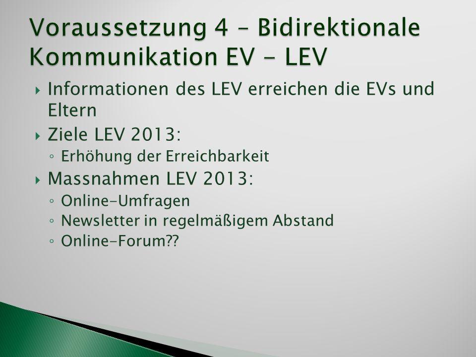 Voraussetzung 4 – Bidirektionale Kommunikation EV - LEV