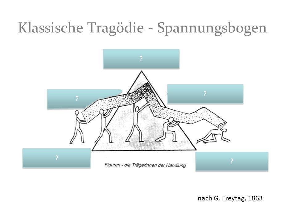 Klassische Tragödie - Spannungsbogen