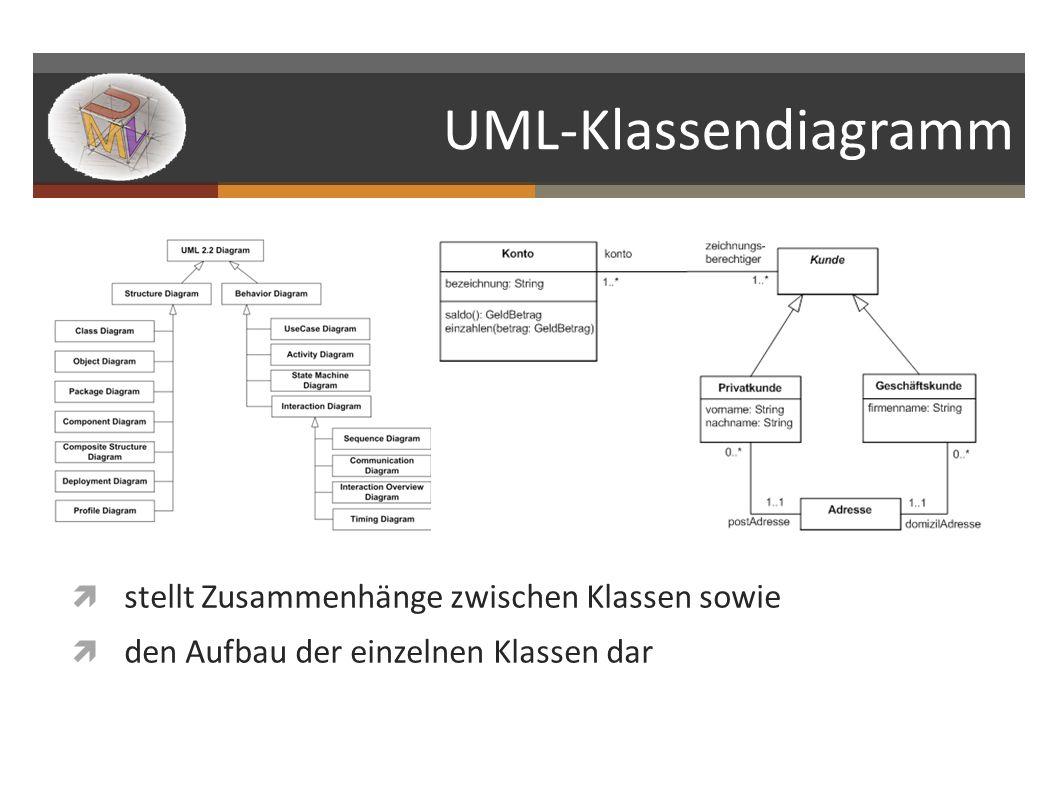 UML-Klassendiagramm stellt Zusammenhänge zwischen Klassen sowie