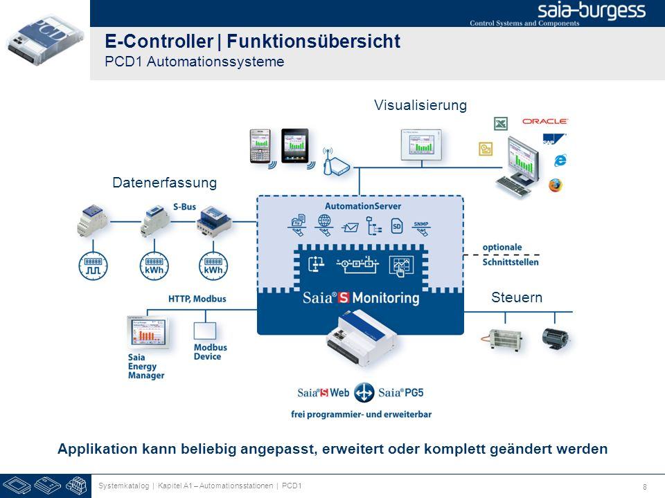 E-Controller | Funktionsübersicht PCD1 Automationssysteme