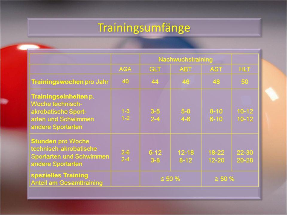 Trainingsumfänge Nachwuchstraining GLT ABT AST HLT