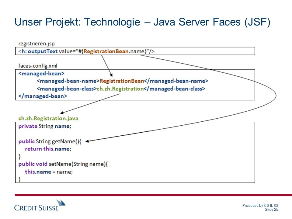 Unser Projekt: Technologie – Java Server Faces (JSF)