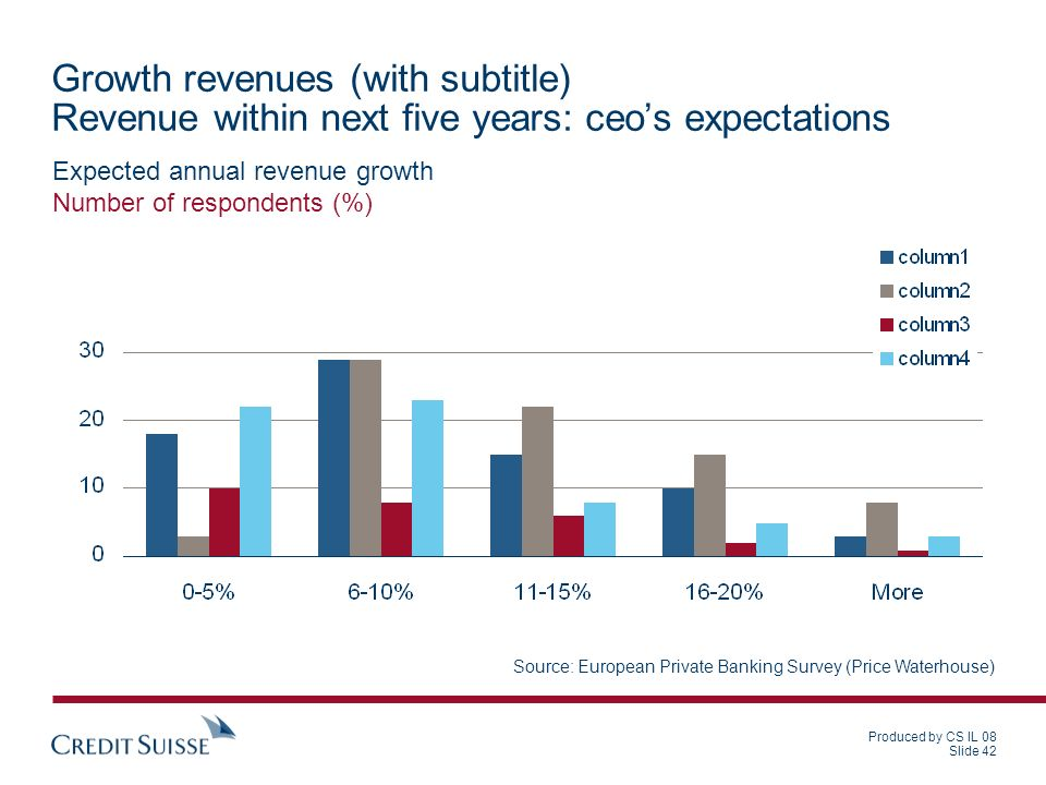 Growth revenues (with subtitle) Revenue within next five years: ceo's expectations