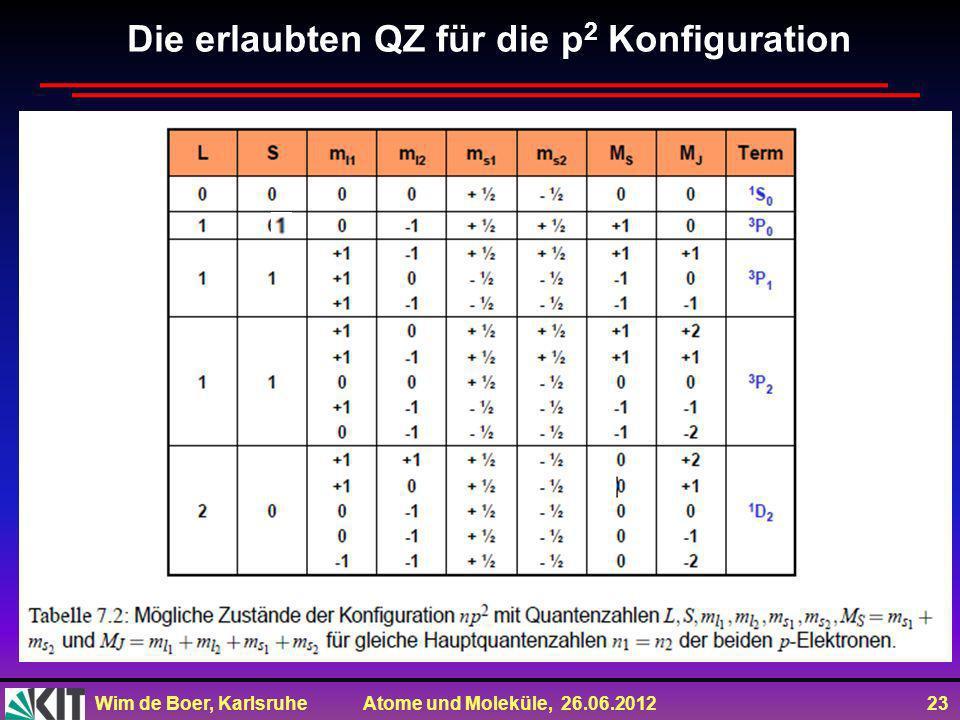 Die erlaubten QZ für die p2 Konfiguration