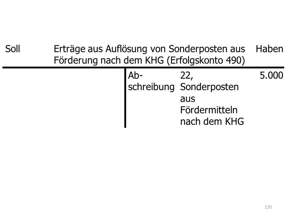 Soll Erträge aus Auflösung von Sonderposten aus Förderung nach dem KHG (Erfolgskonto 490) Haben. Ab- schreibung.