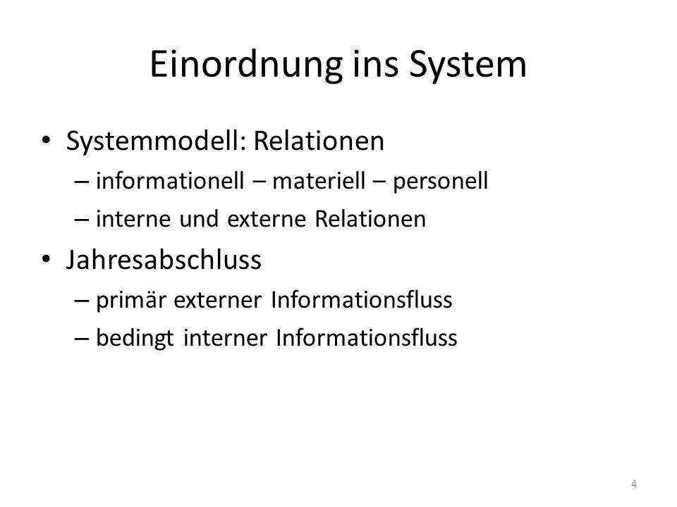 Einordnung ins System Systemmodell: Relationen Jahresabschluss