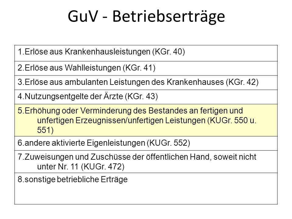 GuV - Betriebserträge 1.Erlöse aus Krankenhausleistungen (KGr. 40)