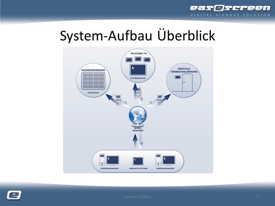 System-Aufbau Überblick