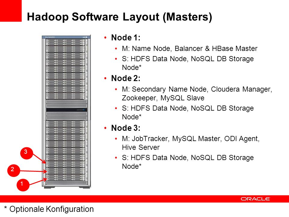 Hadoop Software Layout (Masters)