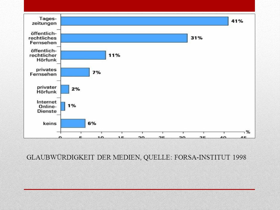 GLAUBWÜRDIGKEIT DER MEDIEN, QUELLE: FORSA-INSTITUT 1998