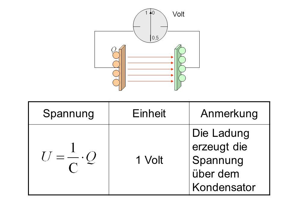 Die Ladung erzeugt die Spannung über dem Kondensator
