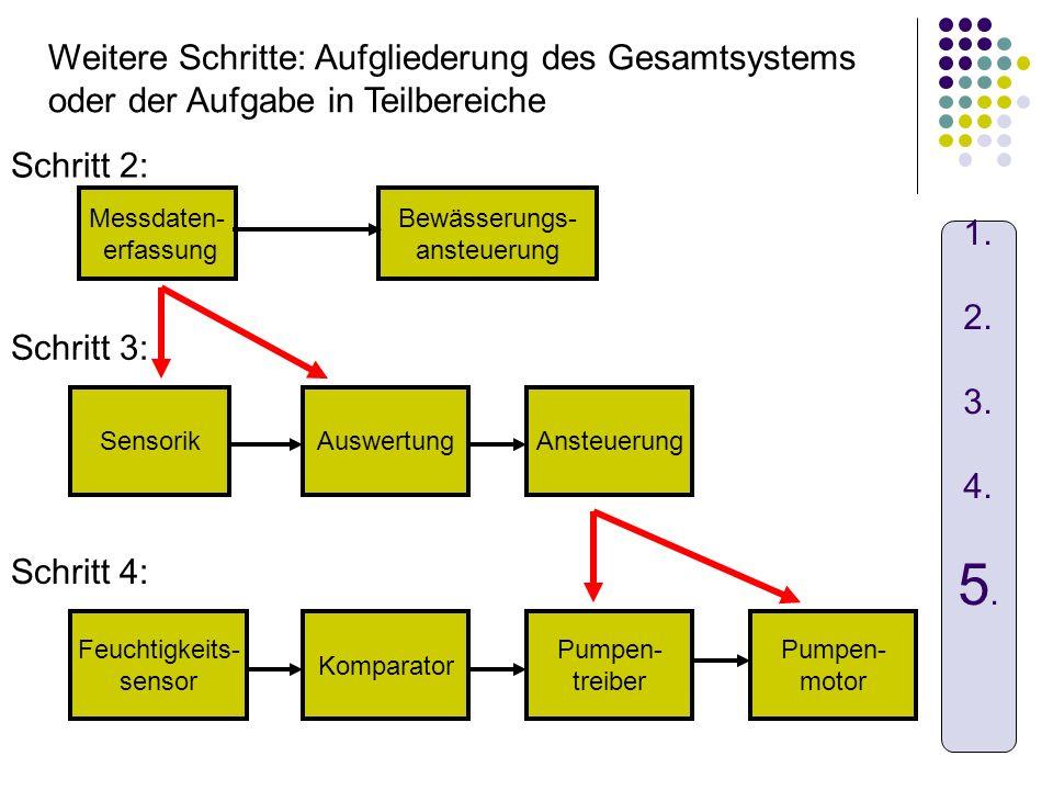 Weitere Schritte: Aufgliederung des Gesamtsystems oder der Aufgabe in Teilbereiche