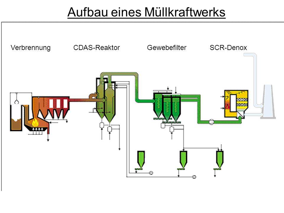 Aufbau eines Müllkraftwerks