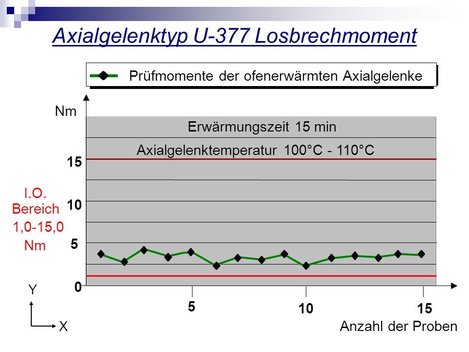 Axialgelenktyp U-377 Losbrechmoment