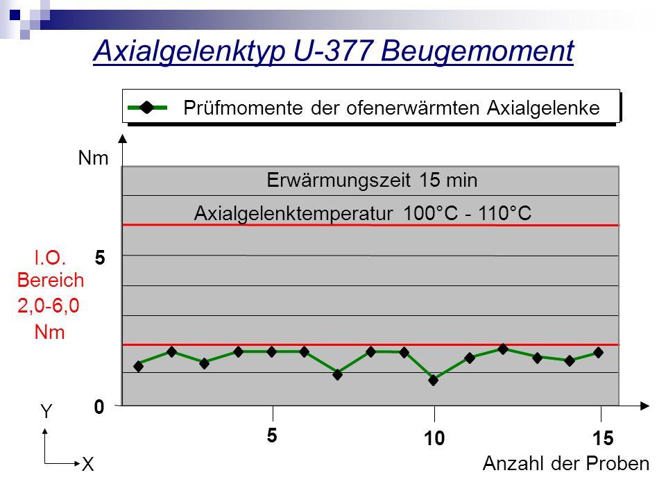Axialgelenktyp U-377 Beugemoment