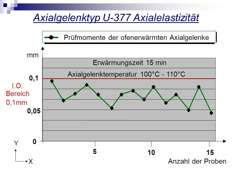 Axialgelenktyp U-377 Axialelastizität