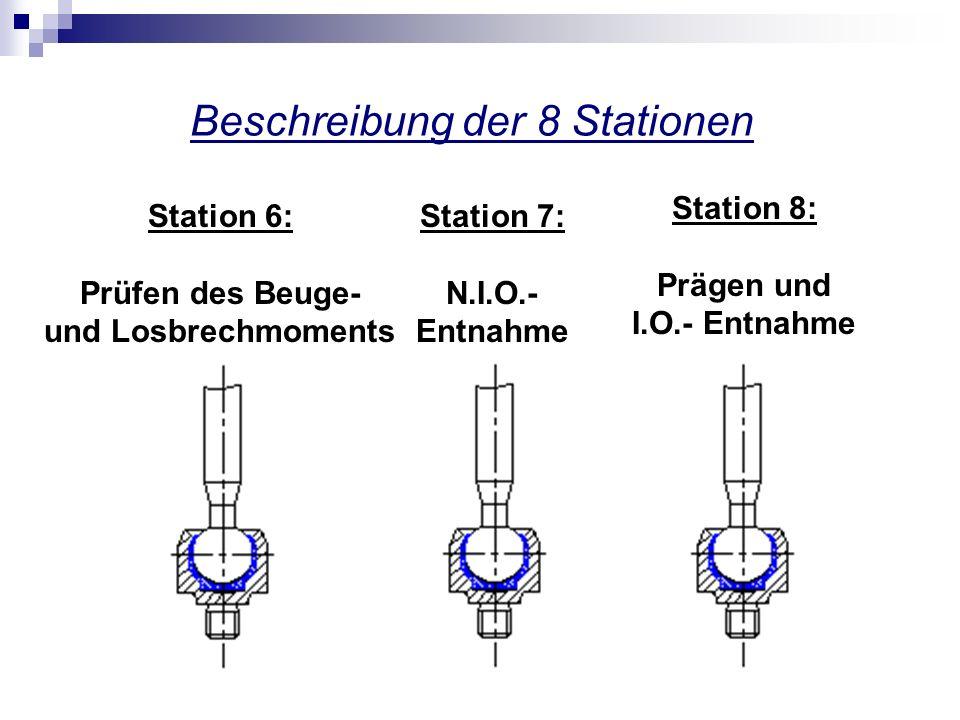 Beschreibung der 8 Stationen