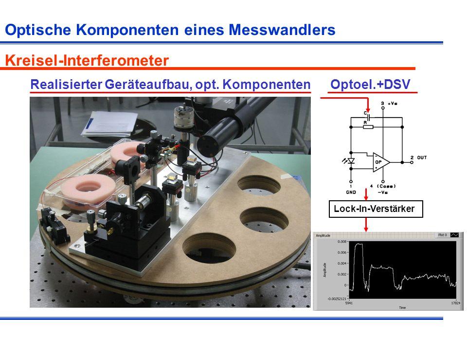 Optische Komponenten eines Messwandlers