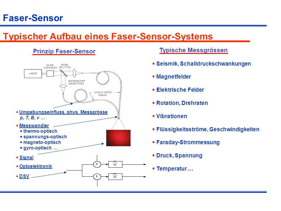 Typischer Aufbau eines Faser-Sensor-Systems