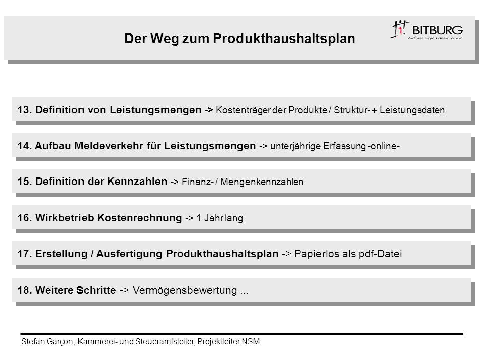 Der Weg zum Produkthaushaltsplan