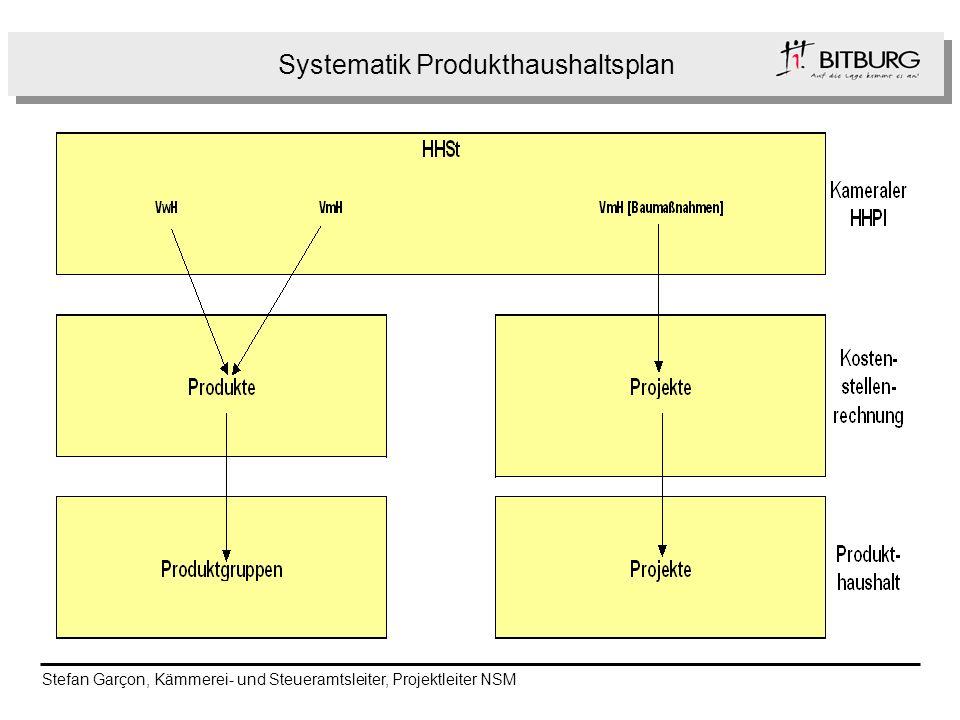 Systematik Produkthaushaltsplan