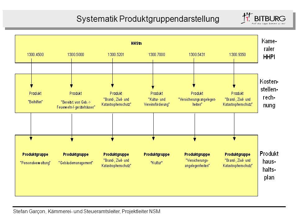 Systematik Produktgruppendarstellung