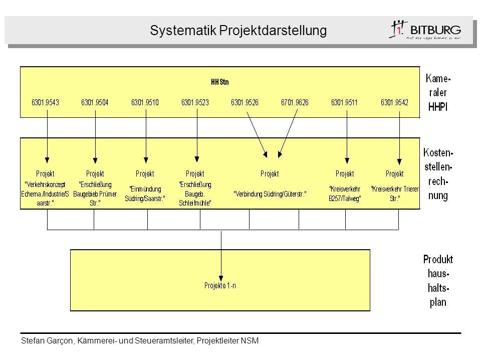 Systematik Projektdarstellung