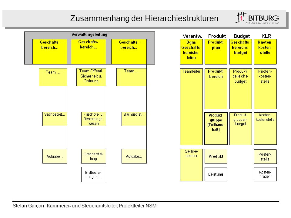 Zusammenhang der Hierarchiestrukturen
