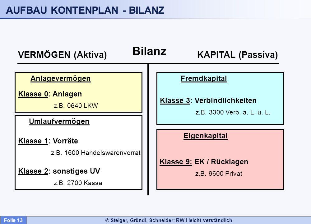 AUFBAU KONTENPLAN - BILANZ