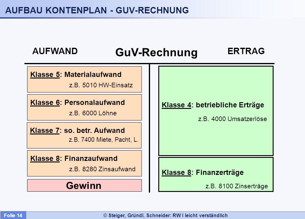 AUFBAU KONTENPLAN - GUV-RECHNUNG
