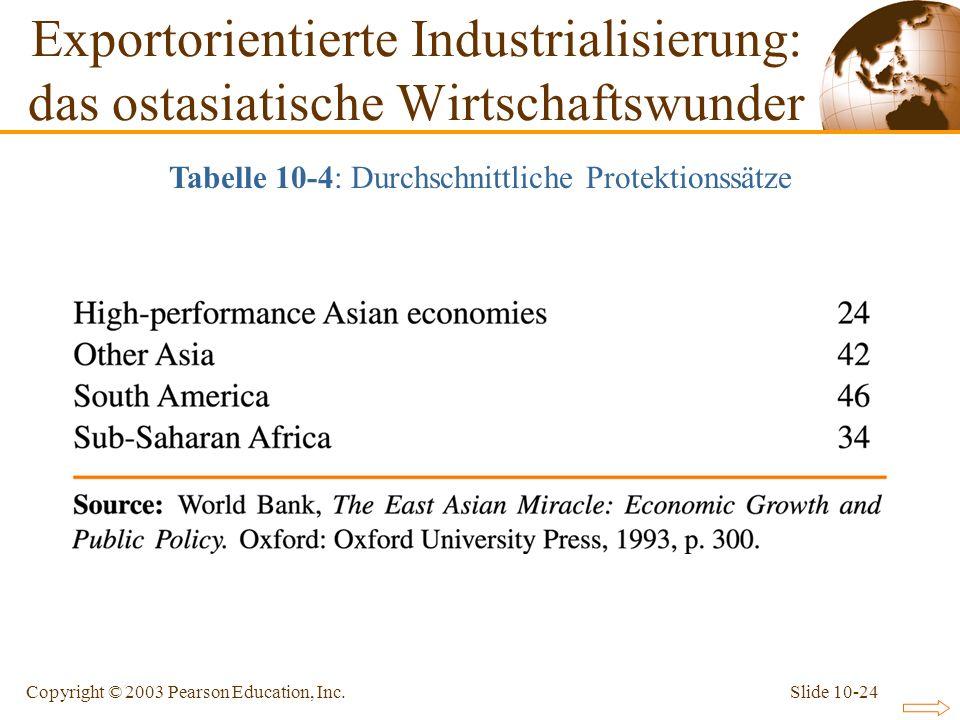 Tabelle 10-4: Durchschnittliche Protektionssätze