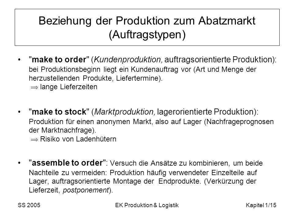 Beziehung der Produktion zum Abatzmarkt (Auftragstypen)