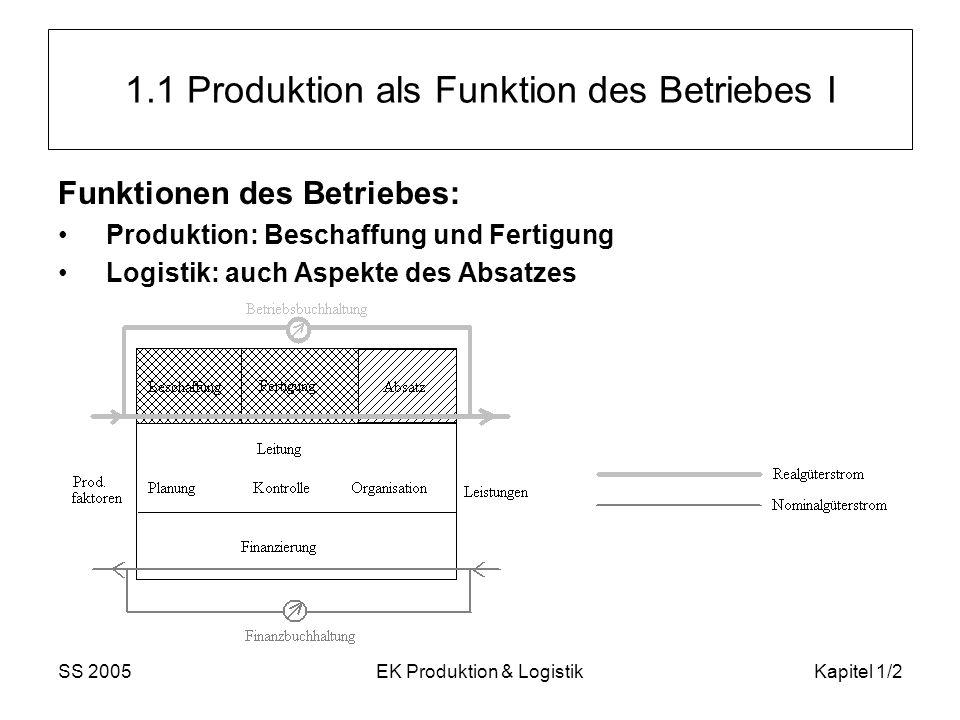 1.1 Produktion als Funktion des Betriebes I