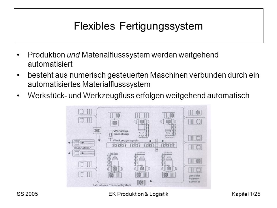 Flexibles Fertigungssystem