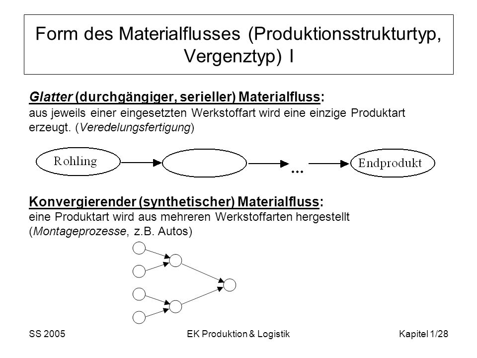 Form des Materialflusses (Produktionsstrukturtyp, Vergenztyp) I