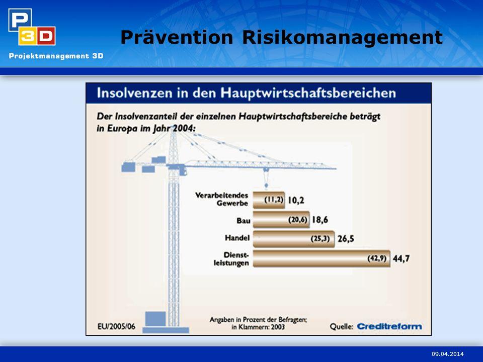 Prävention Risikomanagement
