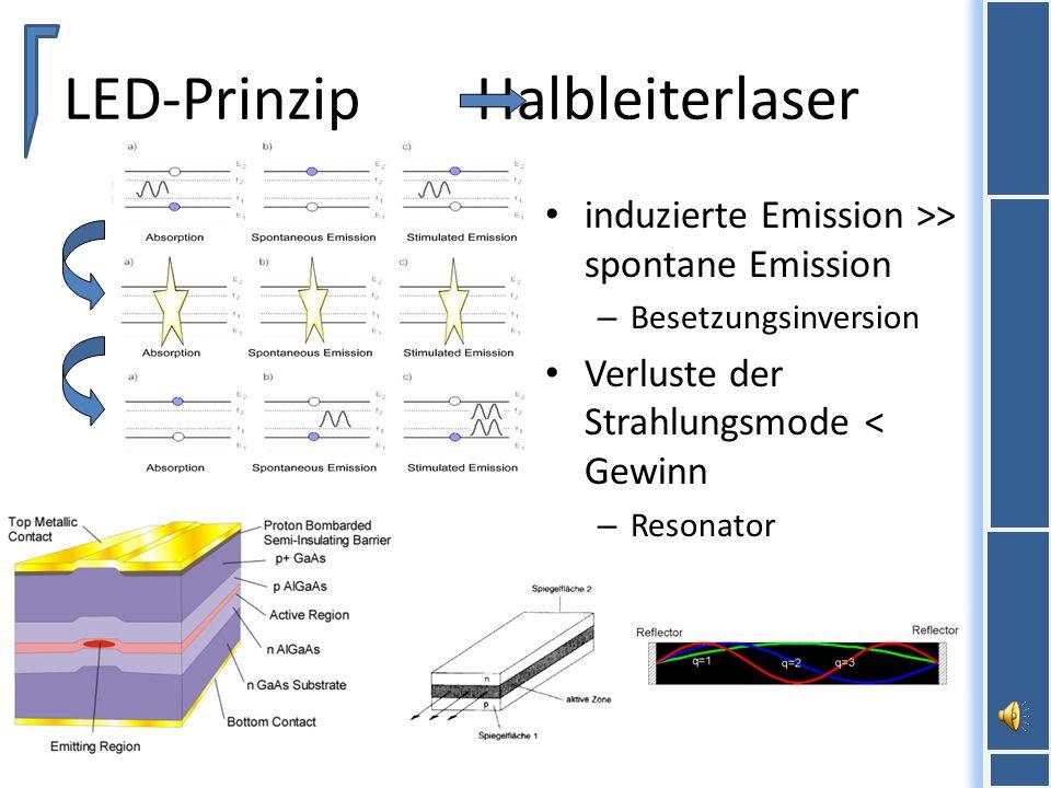 LED-Prinzip Halbleiterlaser