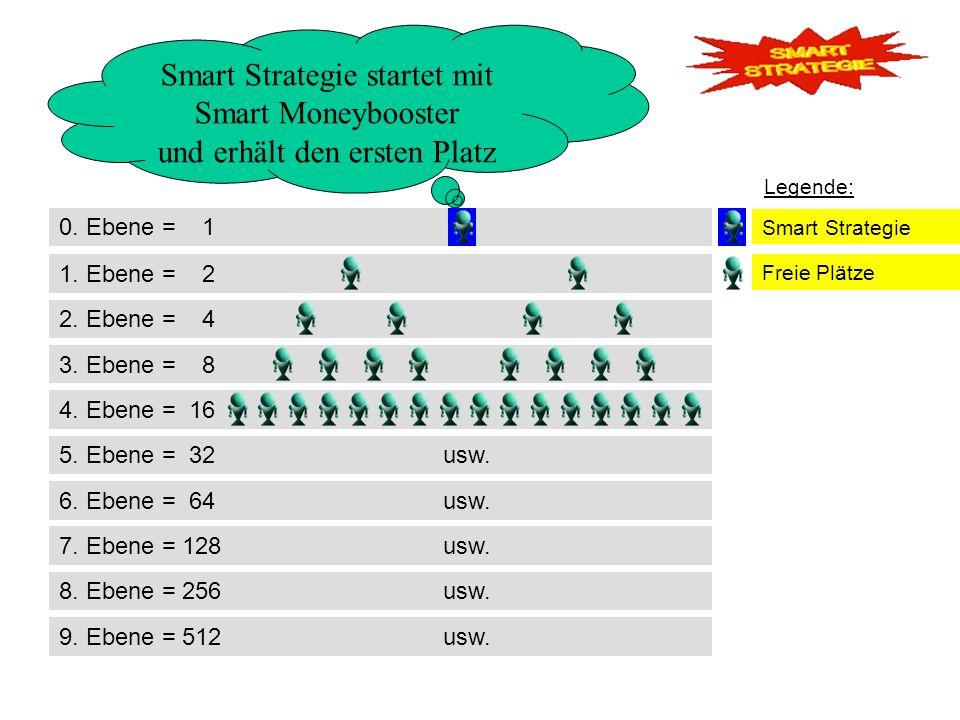 Smart Strategie startet mit Smart Moneybooster und erhält den ersten Platz