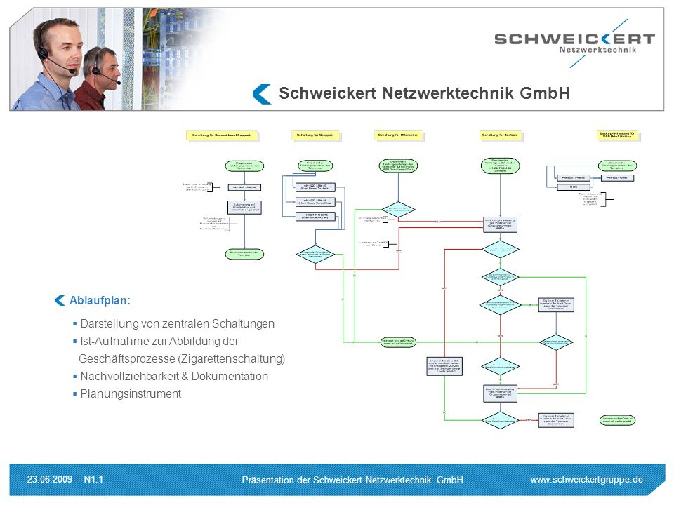 Schweickert Netzwerktechnik GmbH