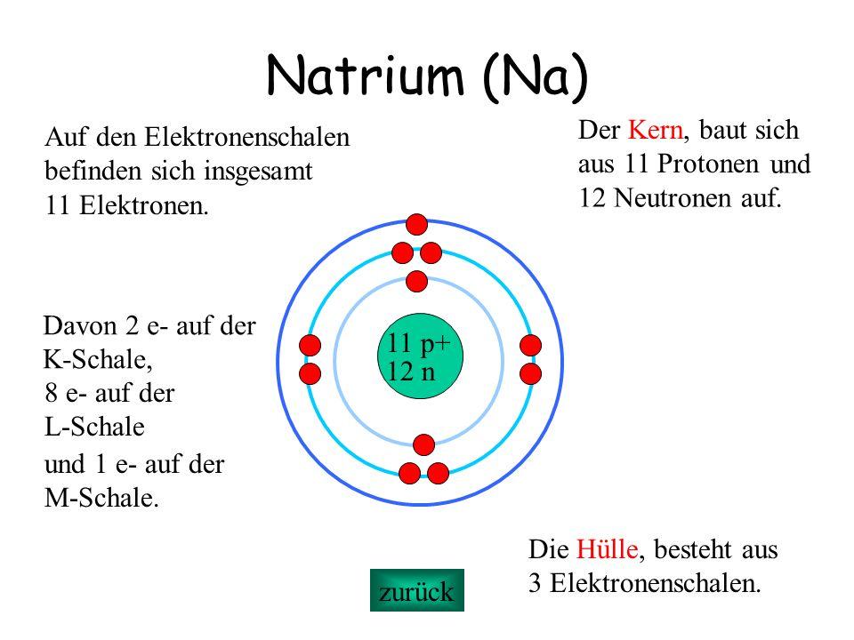 Natrium (Na) Der Kern, baut sich Auf den Elektronenschalen