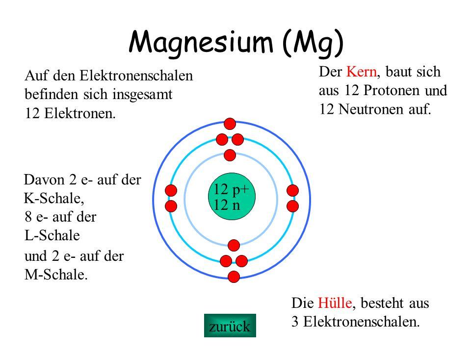 Magnesium (Mg) Der Kern, baut sich Auf den Elektronenschalen