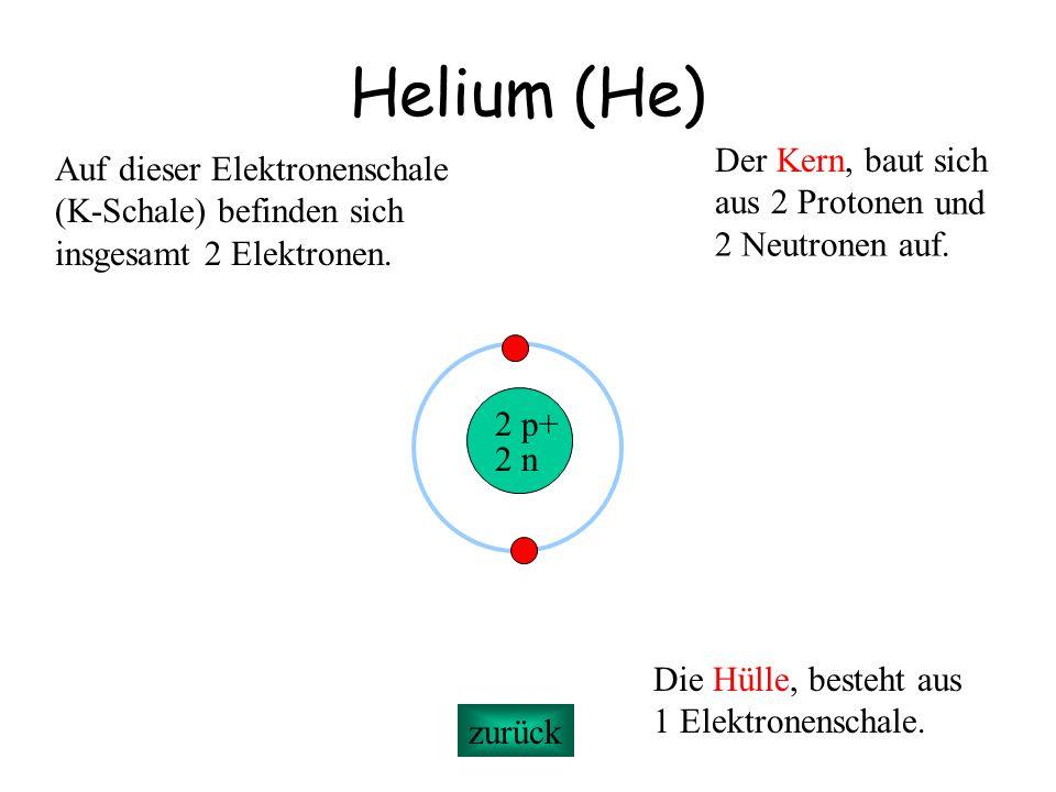 Helium (He) Der Kern, baut sich Auf dieser Elektronenschale