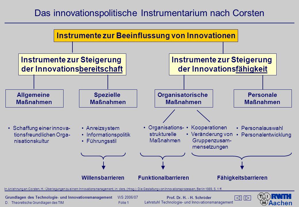Das Innovationspolitische Instrumentarium nach Schwer