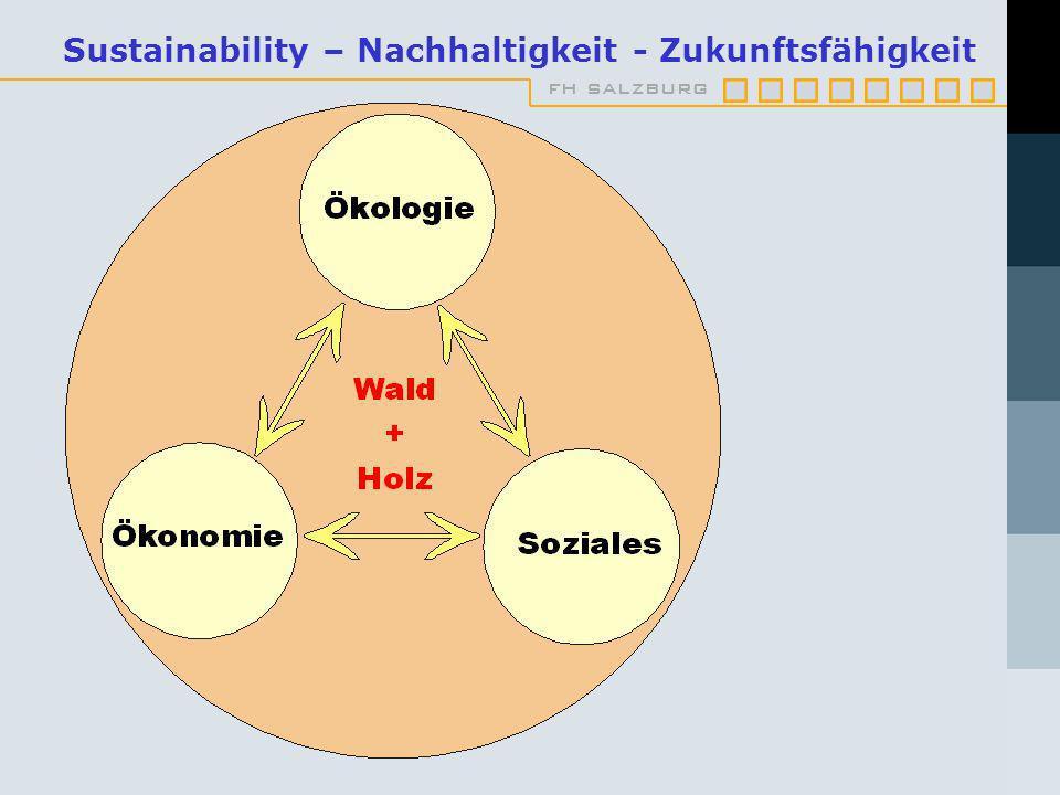 Sustainability – Nachhaltigkeit - Zukunftsfähigkeit