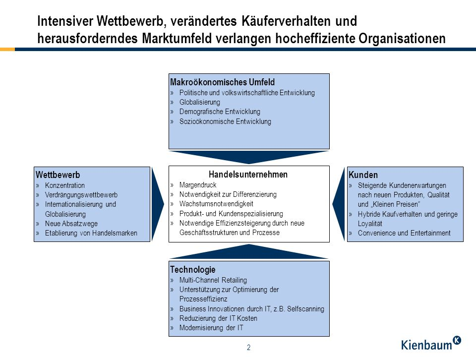 Intensiver Wettbewerb, verändertes Käuferverhalten und herausforderndes Marktumfeld verlangen hocheffiziente Organisationen