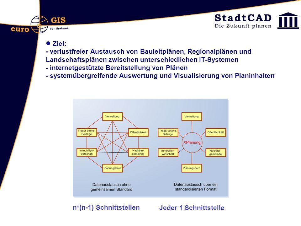 Ziel: - verlustfreier Austausch von Bauleitplänen, Regionalplänen und Landschaftsplänen zwischen unterschiedlichen IT-Systemen - internetgestützte Bereitstellung von Plänen - systemübergreifende Auswertung und Visualisierung von Planinhalten